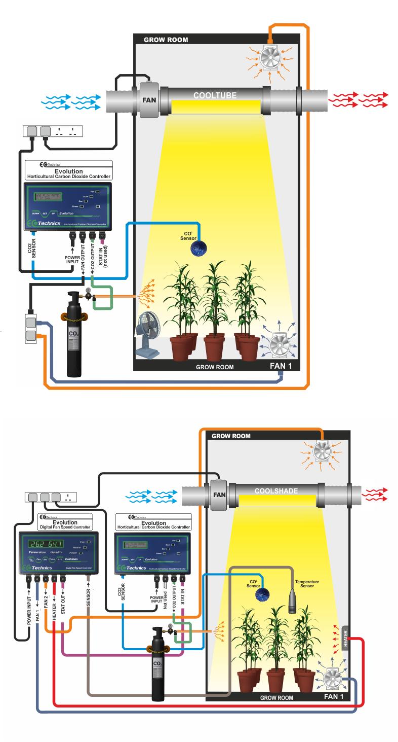 Углекислый газ своими руками для растений в гроубоксе