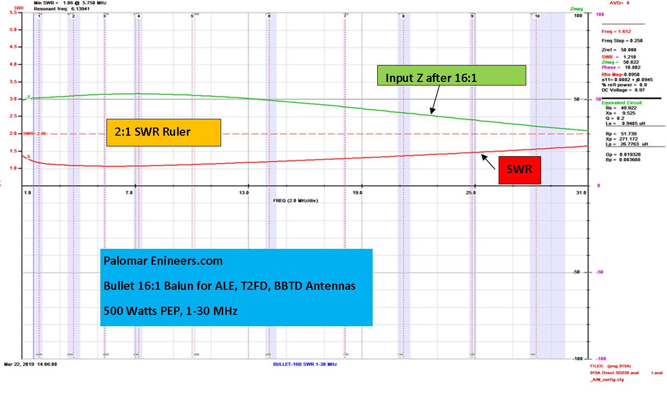 Bullet 50:800 (16:1) HF Balun, 1-31 MHz, 500 Watts, T2FD, BBTD, ALE