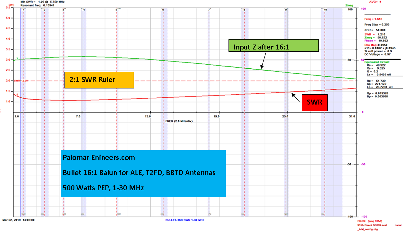 Bullet 50:800 (16:1) HF Balun, 1-31 MHz, 500/1500 Watts, T2FD, BBTD, ALE  5 0 based on 1 review   Ask question