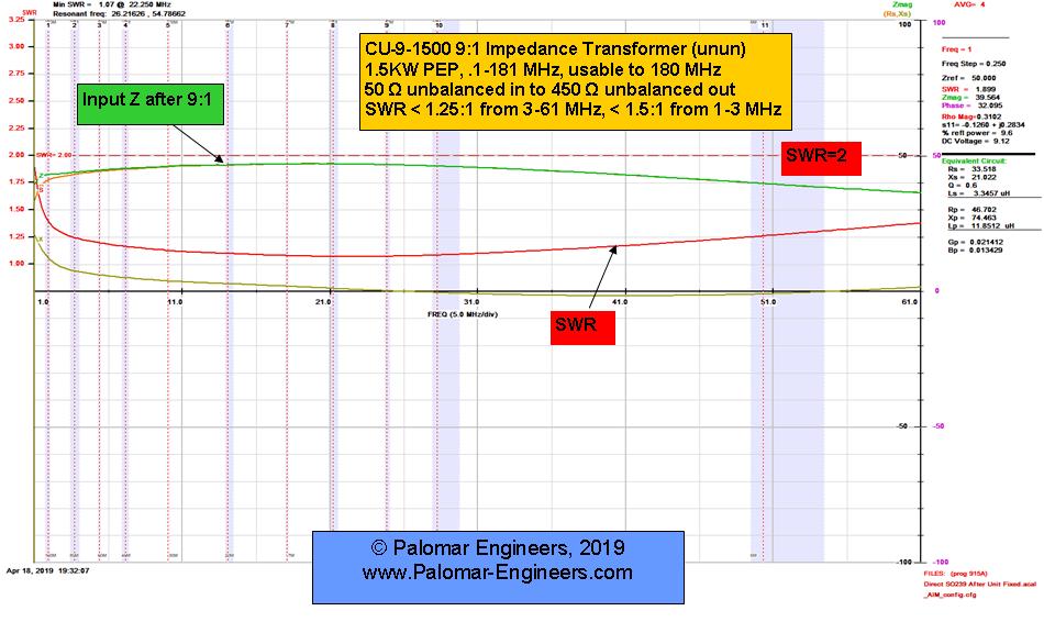 50:450 ohm (9:1) CUBE™ Unun, 1.8-61 MHz, 1.5 KW, End Fed