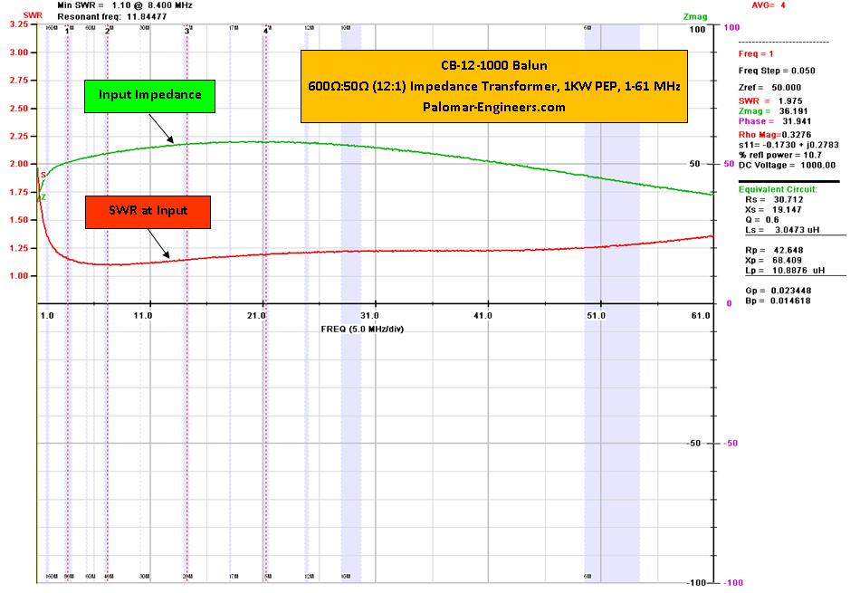 50:600 ohm, (12:1) CUBE™ Balun/Unun, 1 8-31 MHz Balun/Unun
