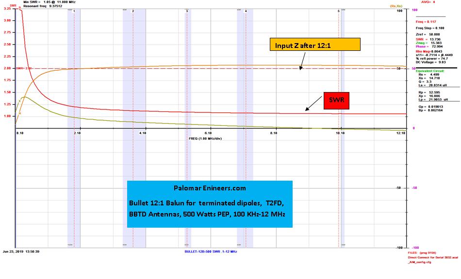 Bullet 50:600 (12:1) HF Balun, 1 8-61 MHz, 500/1500 Watts
