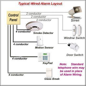 Home Alarm System RFI Kit RFI-ALARM