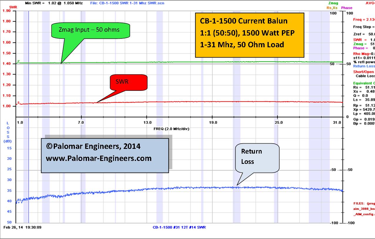 CUBE Feed Line Choke Balun, 1.5KW PEP, 1.8-61 MHz