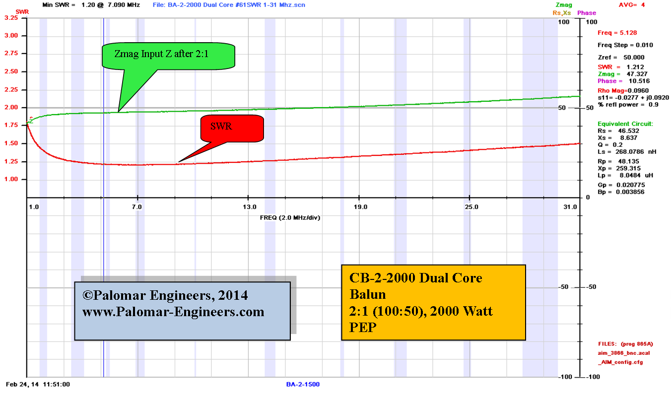 50:100 (2:1) CUBE™ Balun/Unun  1.8-61 MHz, 2KW, Loop Antennas