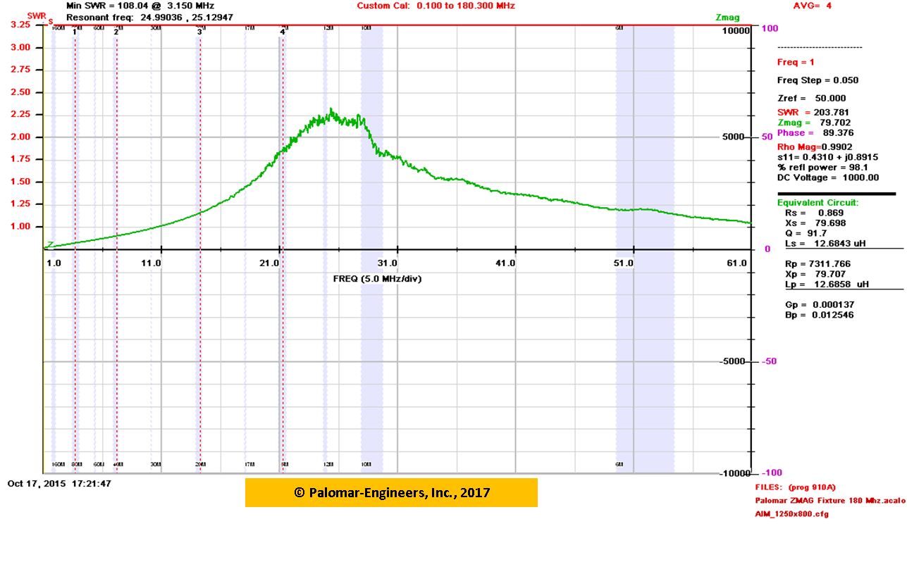 CUBE Feed Line Choke Unun/Balun, 1:1, 1.5KW PEP,11-61 Mhz, HF Beams, CB