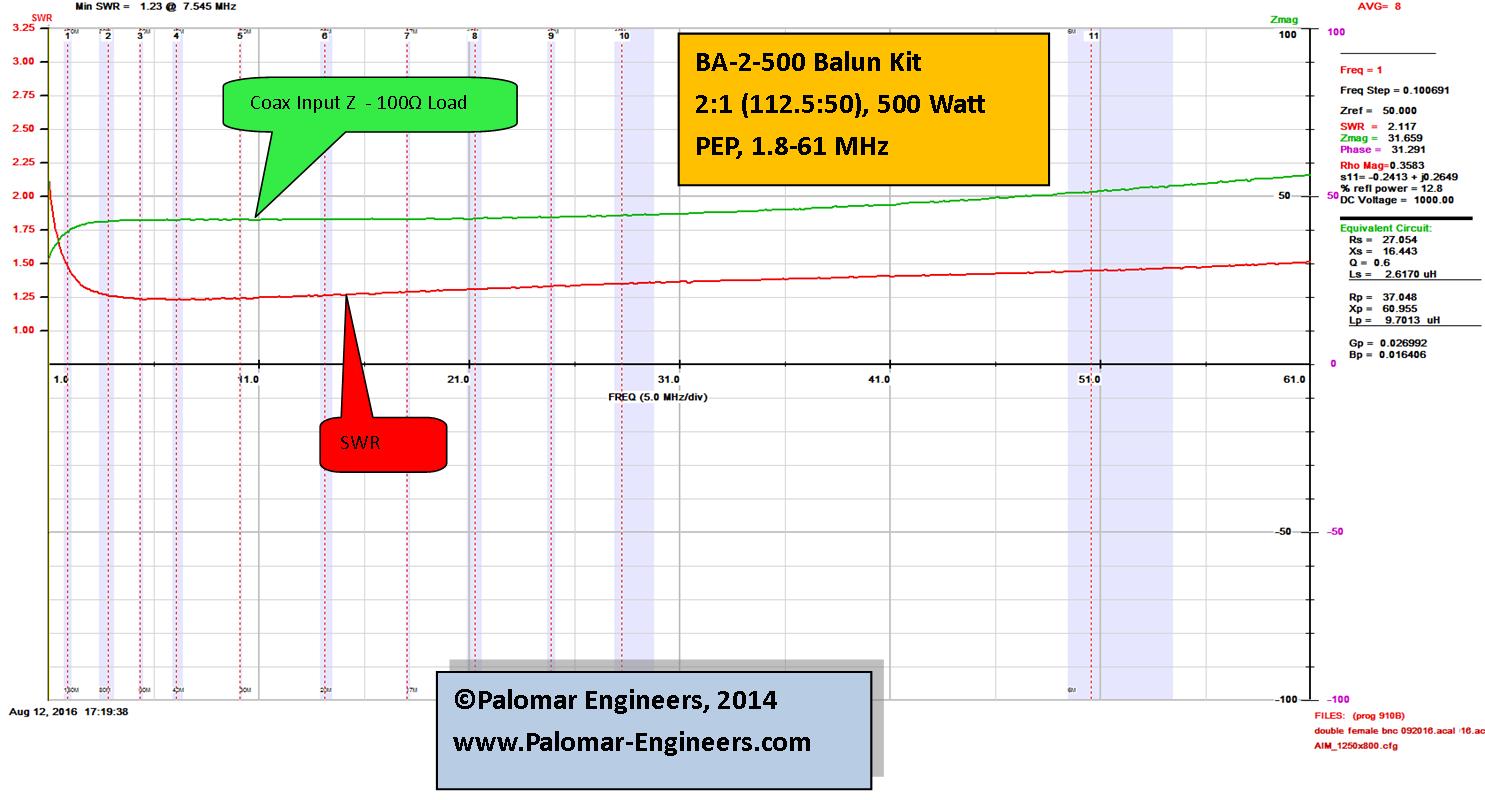 Bullet 50:100 (2:1) HF Balun, .1-61 MHz, 500 Watts PEP, Loop Antenna