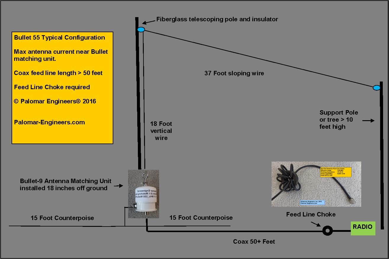 Bullet Senior End Fed Antenna - 71-203 Feet , 160-10 Meters - 1500