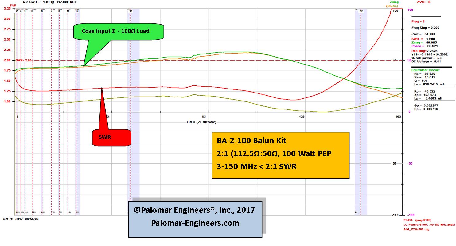 100:50 ohm (2:1) VHF Balun or Unun Core Kit, 3-150 MHz, 100 watts Preassembled