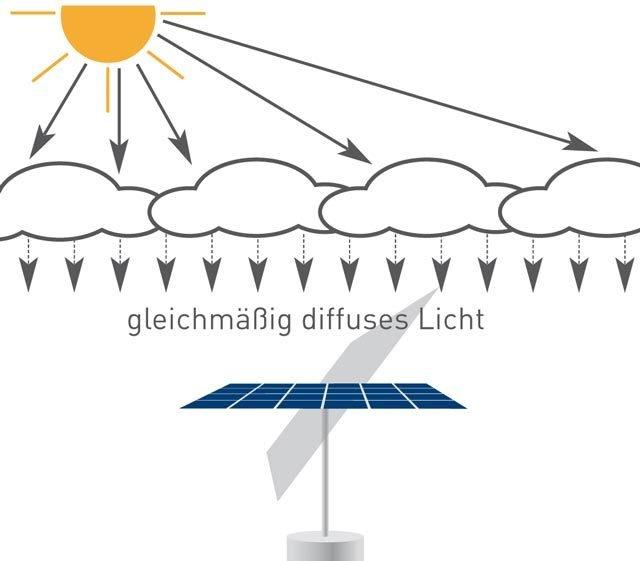 myCleantechSolarTracker™ Solaranalage - diffuses Licht