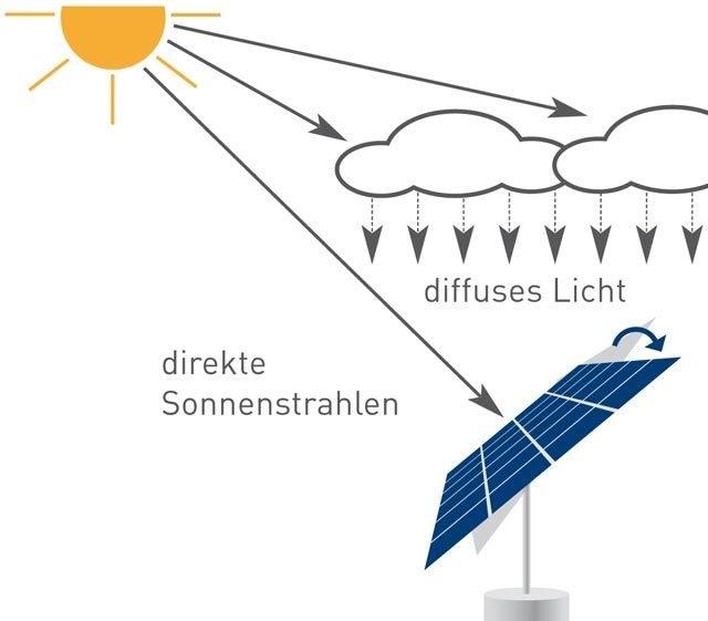 myCleantechSolarTracker™ Solaranalage - direktes Licht