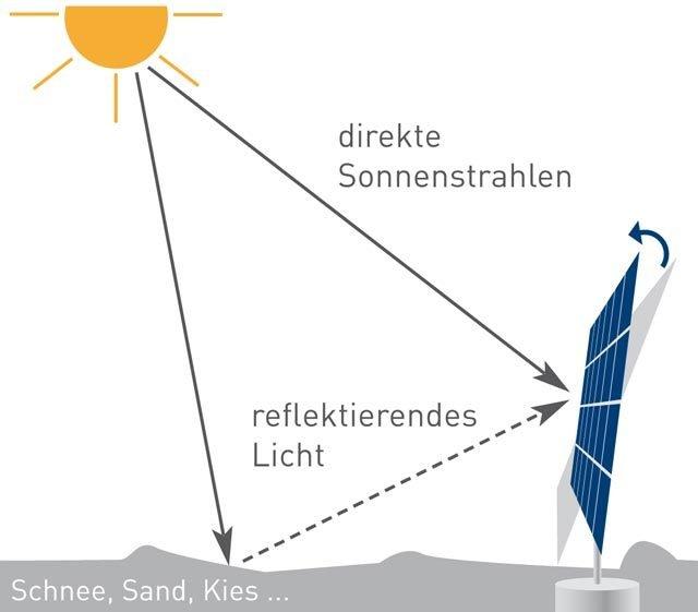 myCleantechSolarTracker™ Solaranalage - Schnee