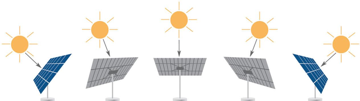 "myCleantechSolarTracker™ Solaranalage - Sonnenverlauf ""tracking"""