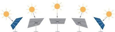 Cleantech Solar Tracker PV Photovoltaik System - frei stehende, der Sonne nachgeführtes System zur Strom- Erzeugung - Einfache Selbstmontage oder Aufbau durch unsere Fachleute ab...