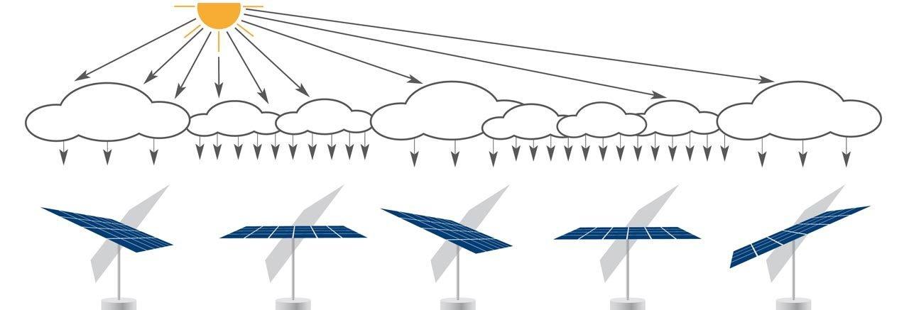 myCleantechSolarTracker™ Solaranalage - verschiedene Lichteinstrahlungen