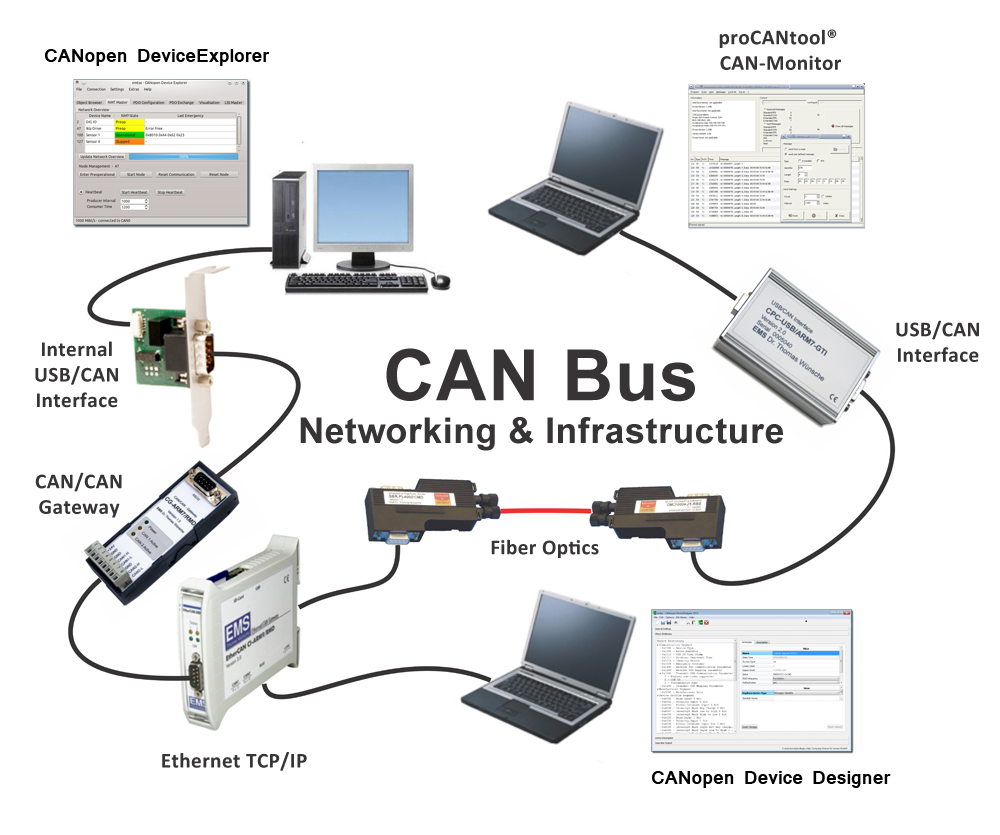 Can Bus Ethernet Gateway Ethercan Ci Arm9 Network Diagram Networking Infrastructure