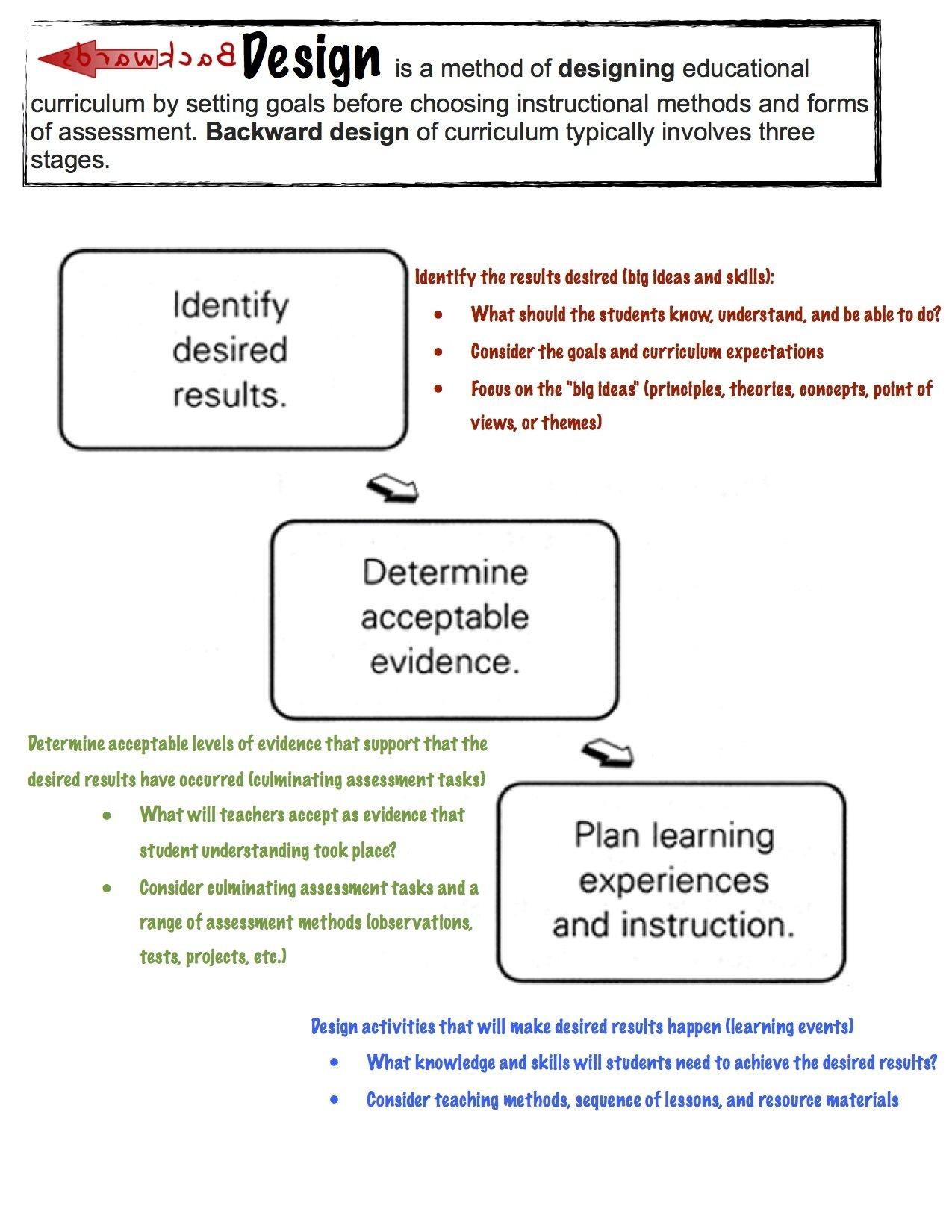 Backwards Design Reference Guide 00012