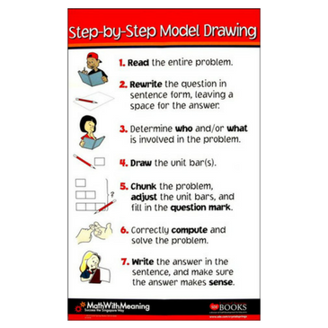 Step by Step Model Drawing Poster A10260