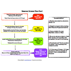 Numeracy Screener Flow Chart
