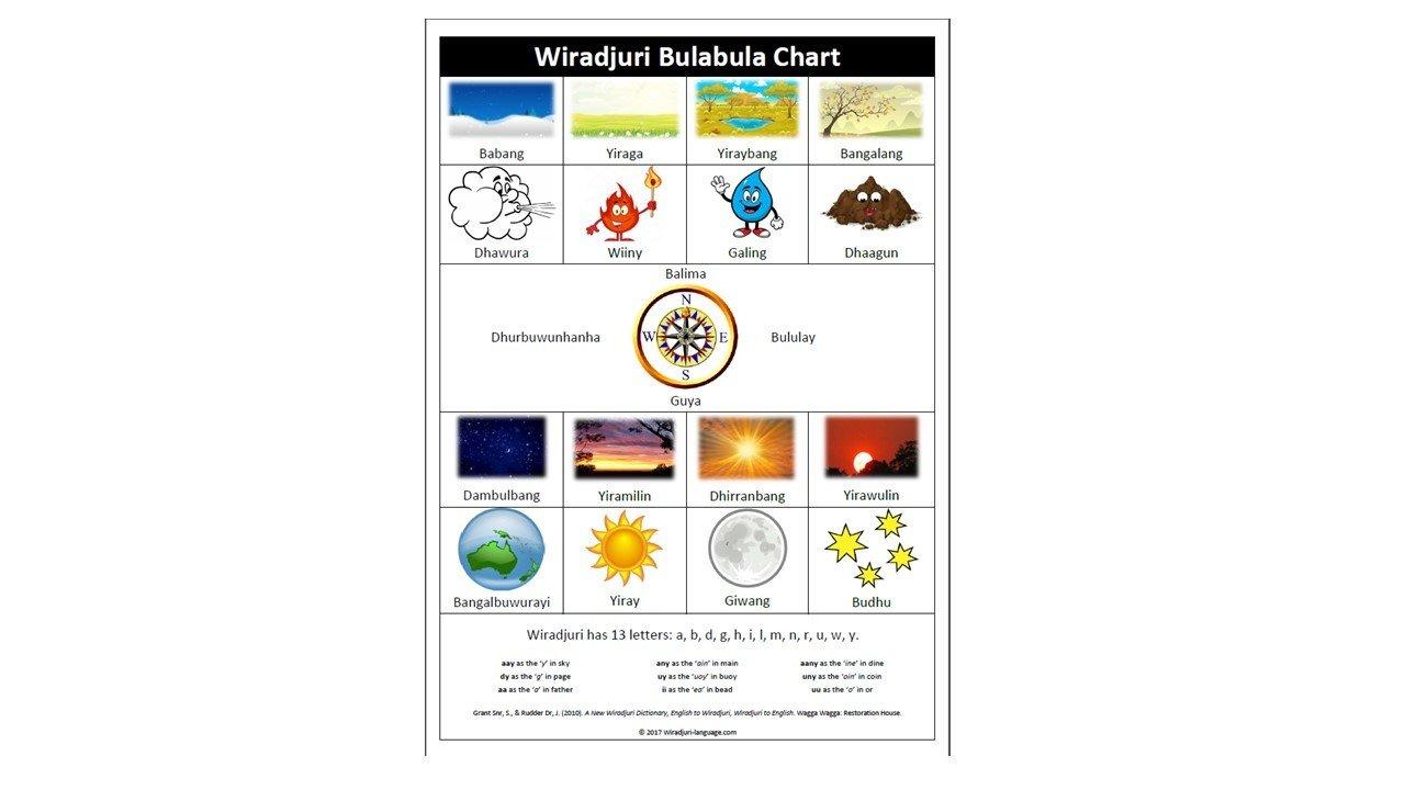 Wiradjuri Bulabula Chart A2
