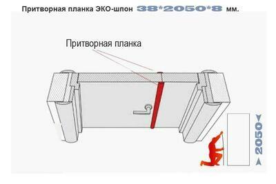 Притворная планка ЭКО-шпон