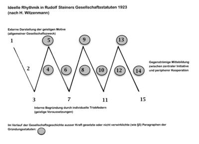 R.A.Savoldelli: Zum Verlust sozialästhetischer Qualifizierung (Kapitel aus der dreibändigen Dokumentation zur Tätigkeit von Herbert Witzenmann im Vorstand am Goetheanum)