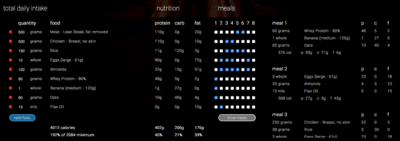 Customised Diet and Meal Plan.