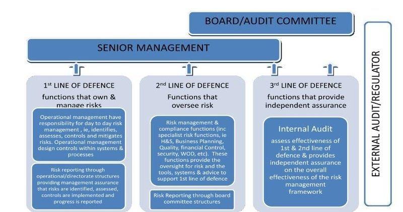 preparing internal audit report