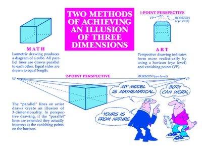 Drawing Three Dimensions