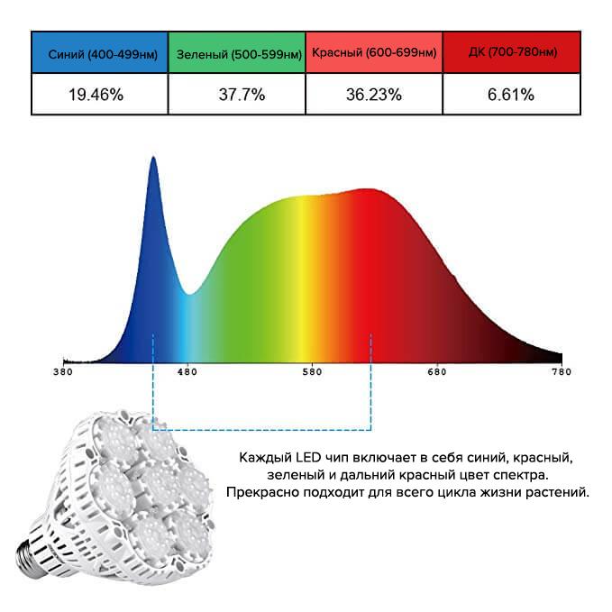 Sansi GROW LED лампа полного спектра 36W