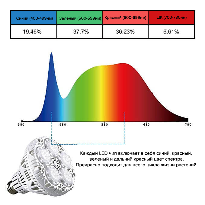 Sansi 30W - Лампа полного спектра