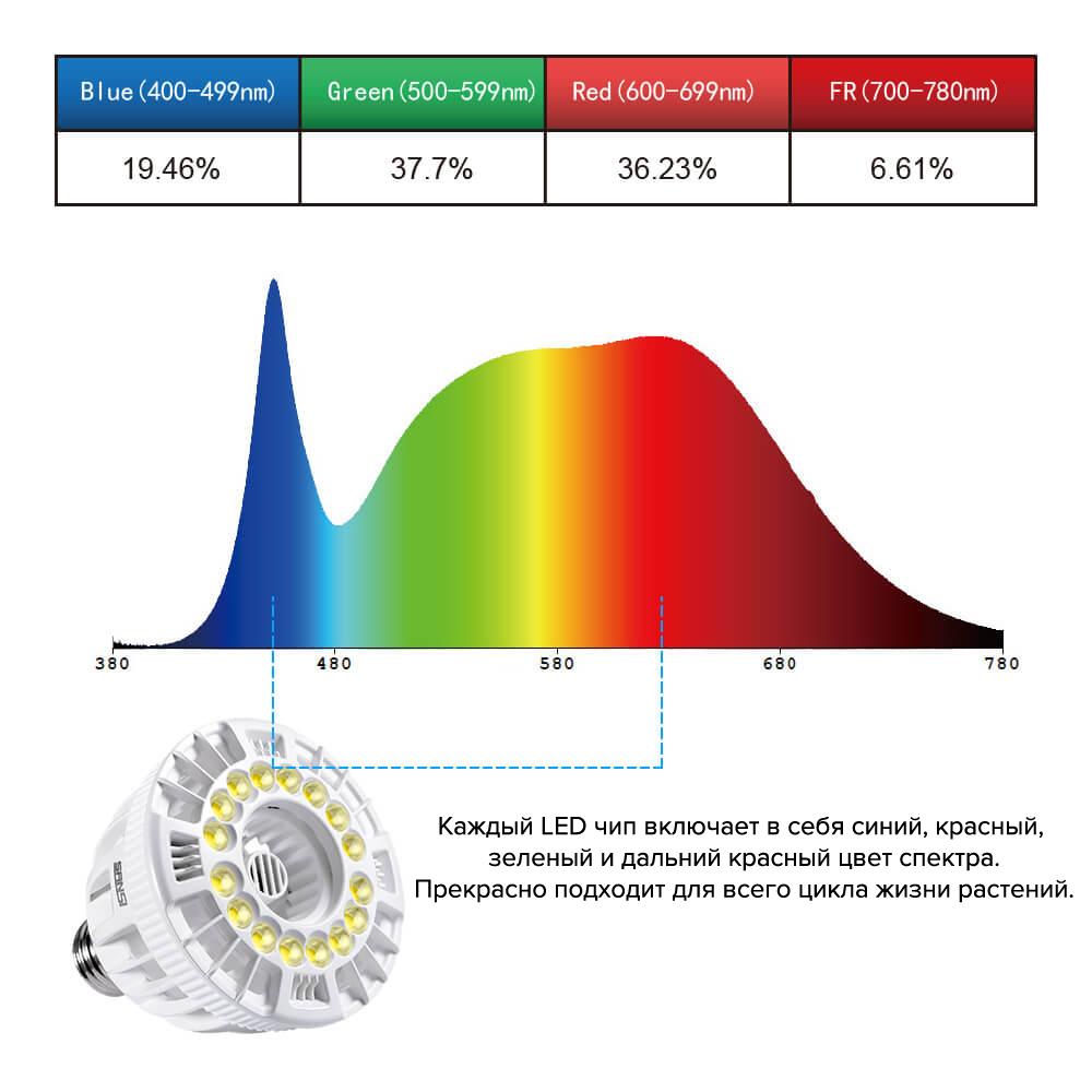 GROW LED лампа полного спектра 15W