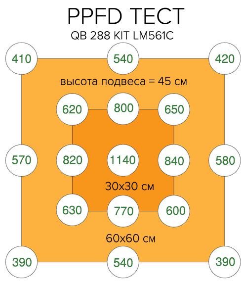 GROW LED лампа Quantum Board 120W QB288 kit