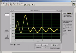 LumiCycle Data Acquisition and Analysis Software AM1-LCS2