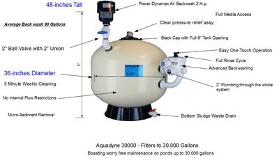 Aquadyne Filter AD 30,000 Ponds up to 30,000 Gallons