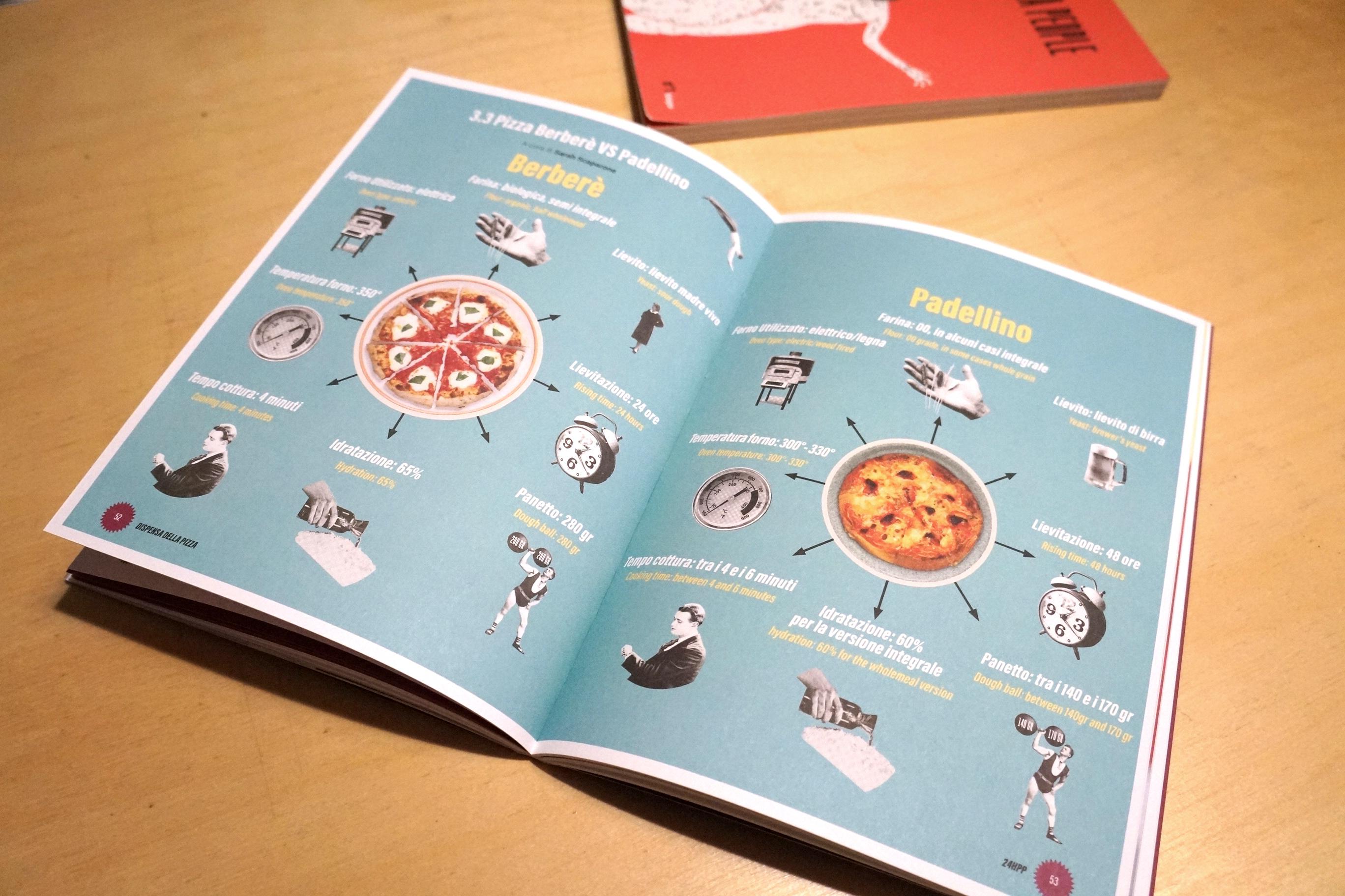 24 HOUR PIZZA PEOPLE  - MAGAZINE N°2  - TORINO
