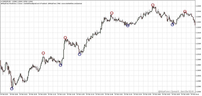 Indicator Price Action @NinjaForex