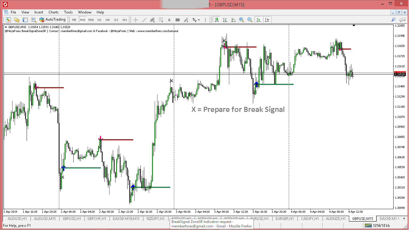 Break Signal Zone SnR @NinjaForex