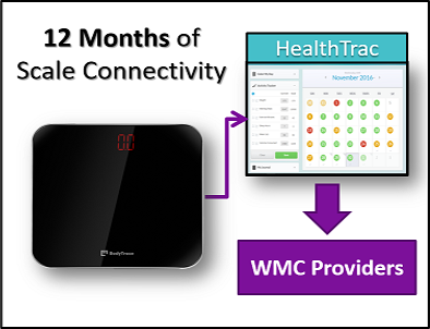 OnTrack Annual Connectivity