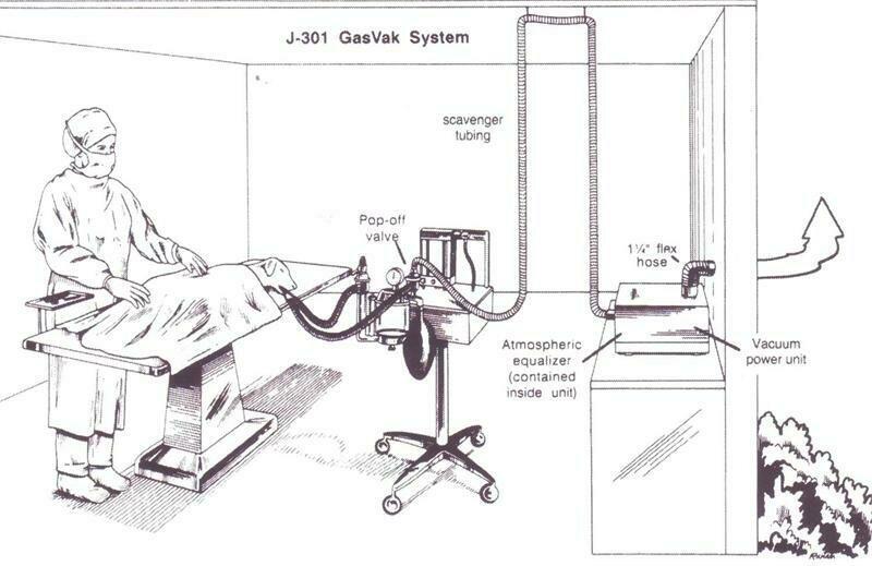 Single Station GasVak