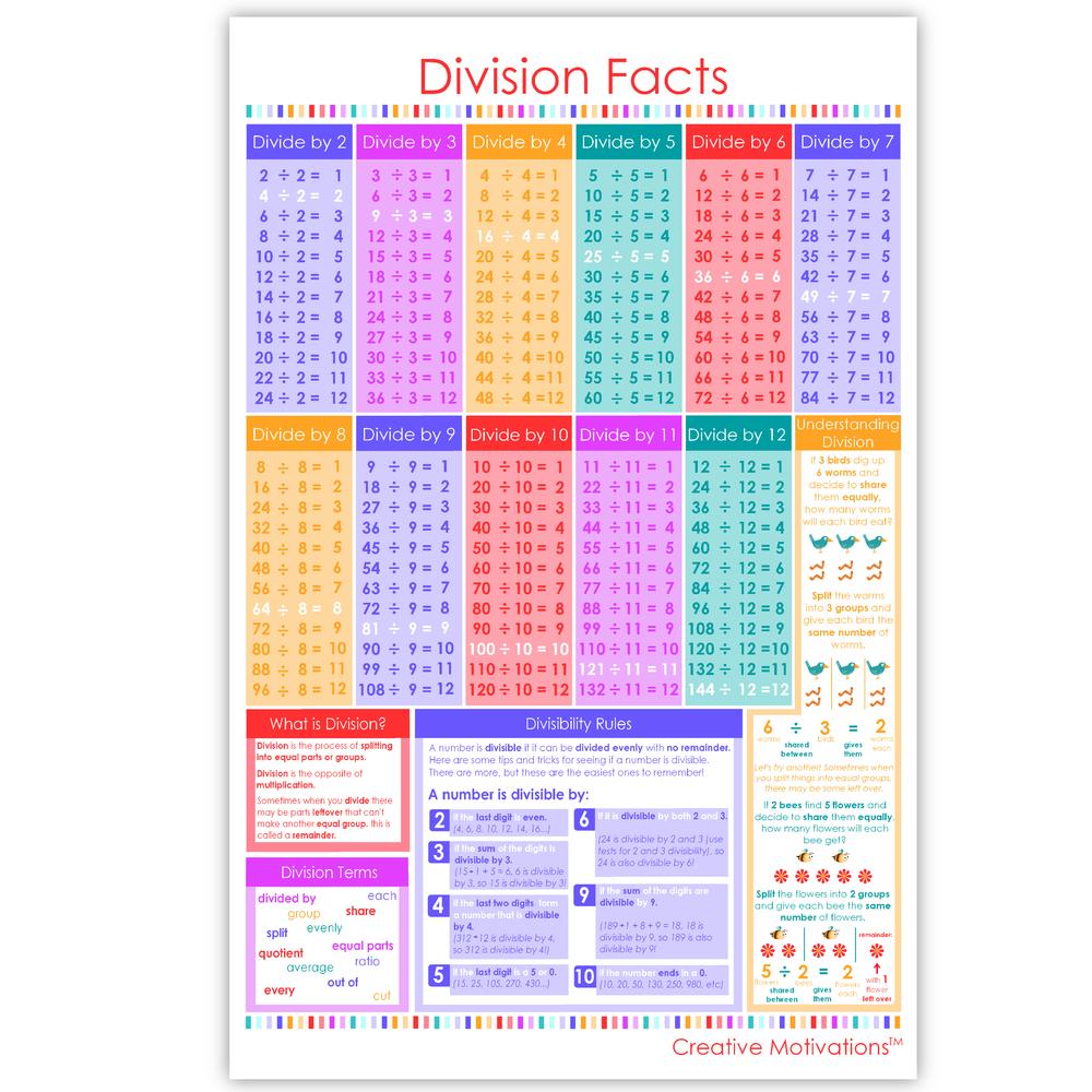 Math Poster - Division