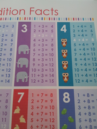 """Math Facts Addition Poster - 11x17"""""""