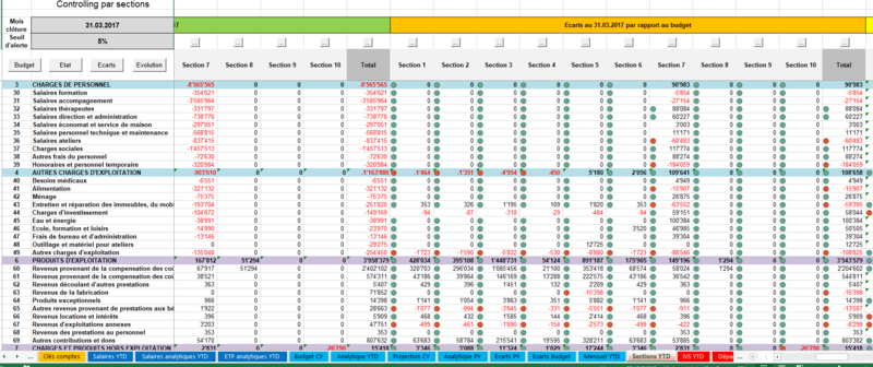 Comptabilité par divisions (Excel)
