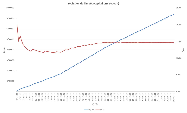 Simulation d'impôts personnes morales 2019 (Fribourg) (Excel)