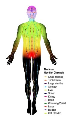 Chakra Balancing - Total Transformation Set