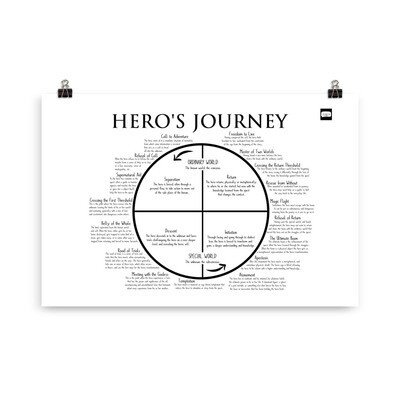 Hero's Journey Poster for Story Outlining and Structuring