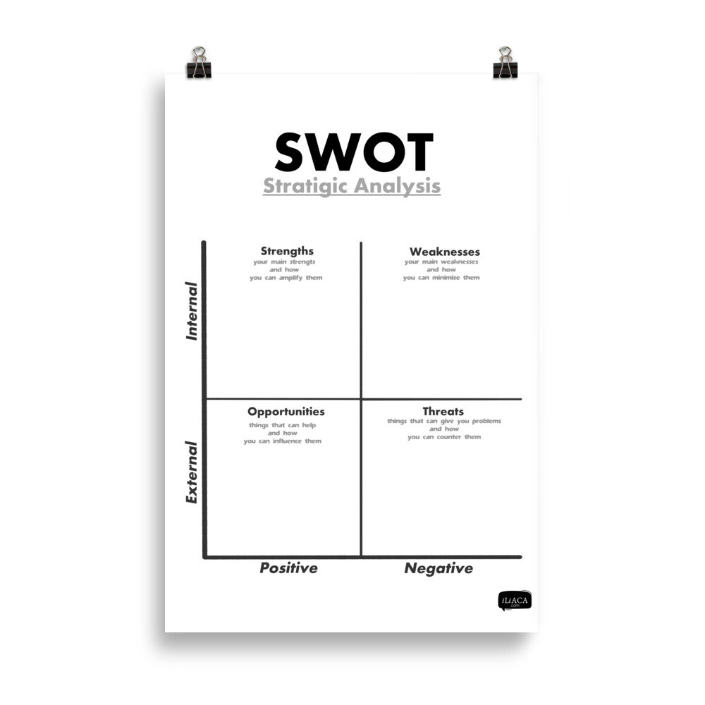 SWOT Analysis Poster for Situational Analyses