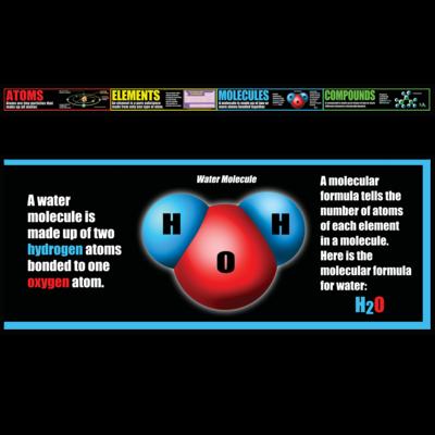 Atoms, Elements, Molecules, & Compounds Chalkboard Topper
