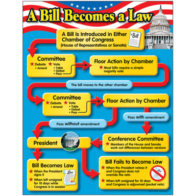 A Bill Becomes A Law Learning Chart