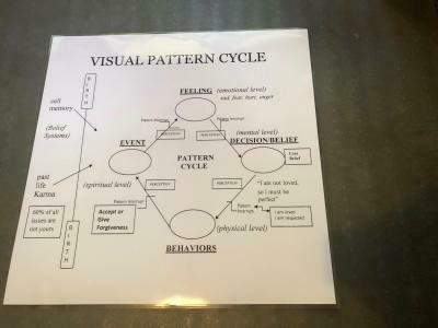 Pattern Cycle Wall Chart